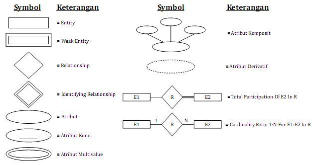 Pengertian Erd  Entity Relationship Diagram