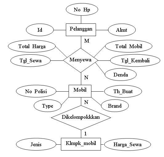 Menyimak Entity Relationship Diagram Erd Gubuk Perenungan